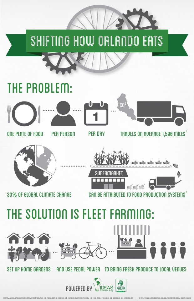 FleetFarming_Infographic